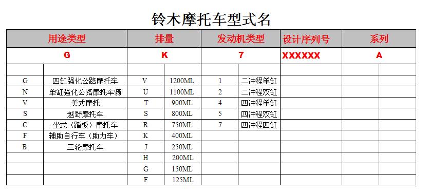 铃木摩托车型式表