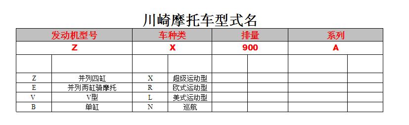 川崎摩托车型式表