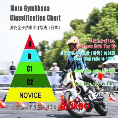 图说摩托金卡纳(Moto Gymkhana)车手评级规则